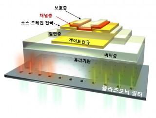 맨 하단의 플라즈모닉 필터가 소자에 영향을 주는 파장대의 빛을 차단한다. - 어드밴스드 펑셔널 머티리얼스 제공